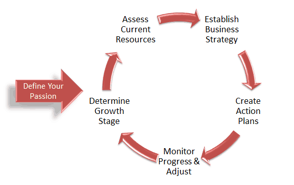 Strategic Planning Framework Diagram
