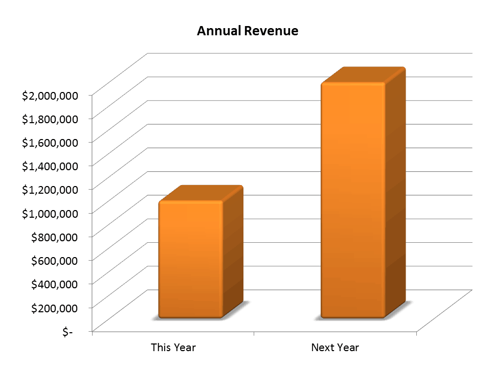 Double Revenue Growth Chart