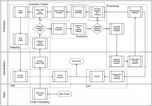 Business Systems - Process Flow Chart