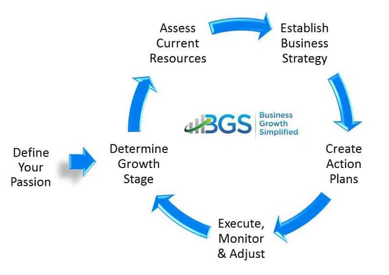 Business Growth Strategy – 6 Step with High Impact