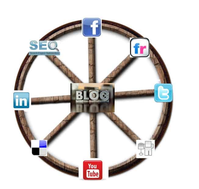 6 Reasons Why a Blog Should be Your Online Hub