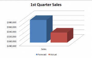 Forecast vs Actual Sales